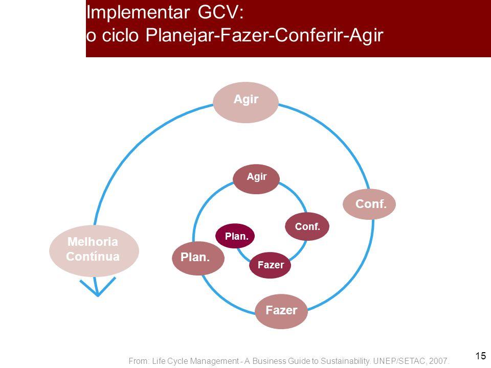 15 Implementar GCV: o ciclo Planejar-Fazer-Conferir-Agir Agir Plan.