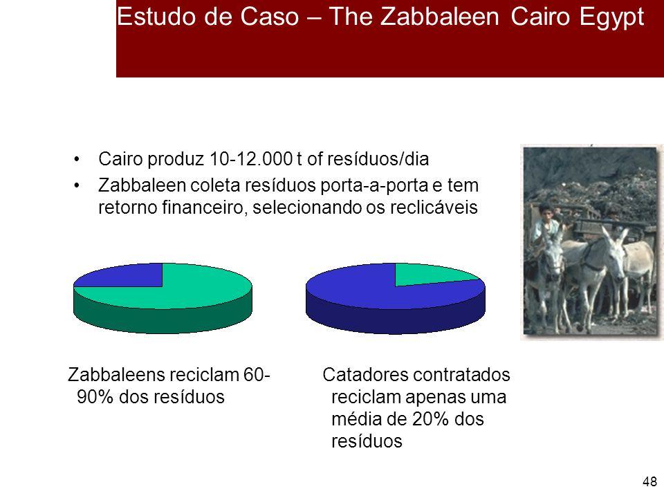 48 Estudo de Caso – The Zabbaleen Cairo Egypt Cairo produz 10-12.000 t of resíduos/dia Zabbaleen coleta resíduos porta-a-porta e tem retorno financeiro, selecionando os reclicáveis Zabbaleens reciclam 60- 90% dos resíduos Catadores contratados reciclam apenas uma média de 20% dos resíduos