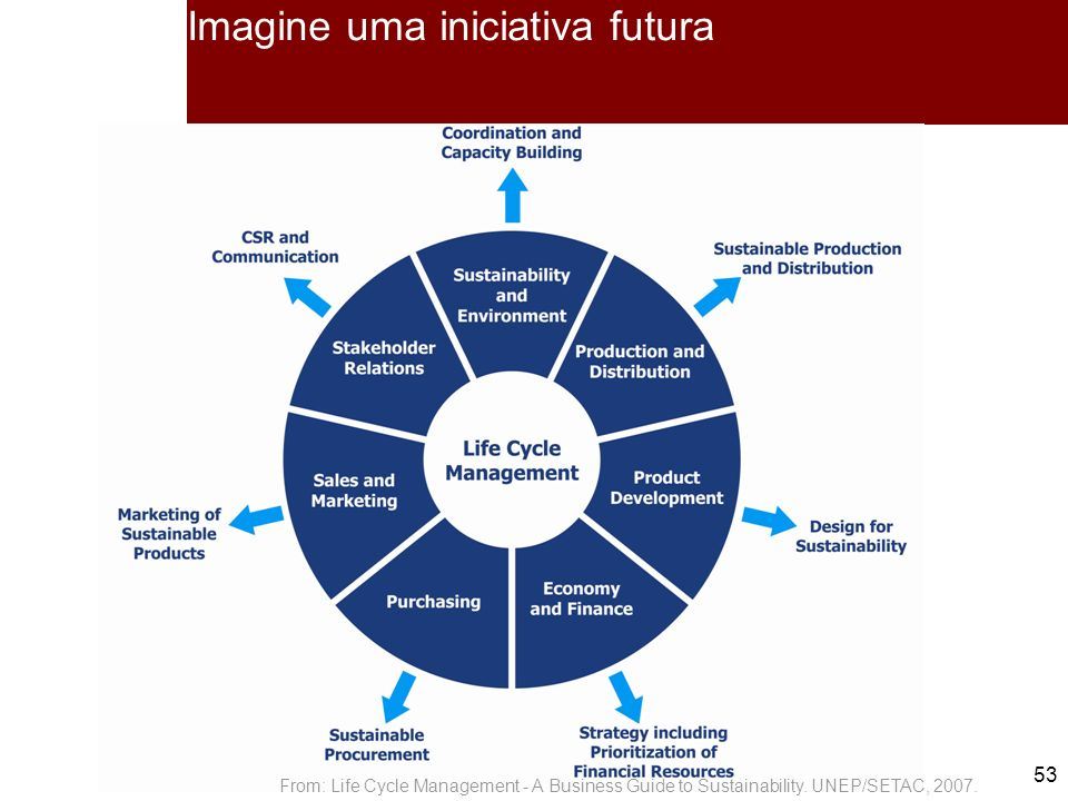 53 Imagine uma iniciativa futura From: Life Cycle Management - A Business Guide to Sustainability. UNEP/SETAC, 2007.