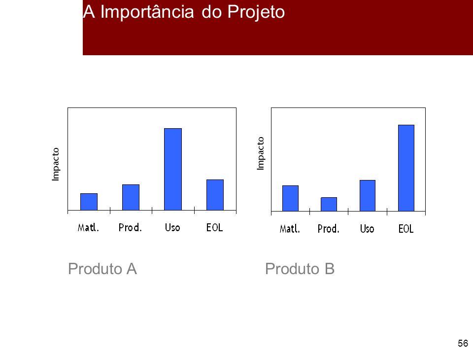 56 A Importância do Projeto Impacto Produto AProduto B