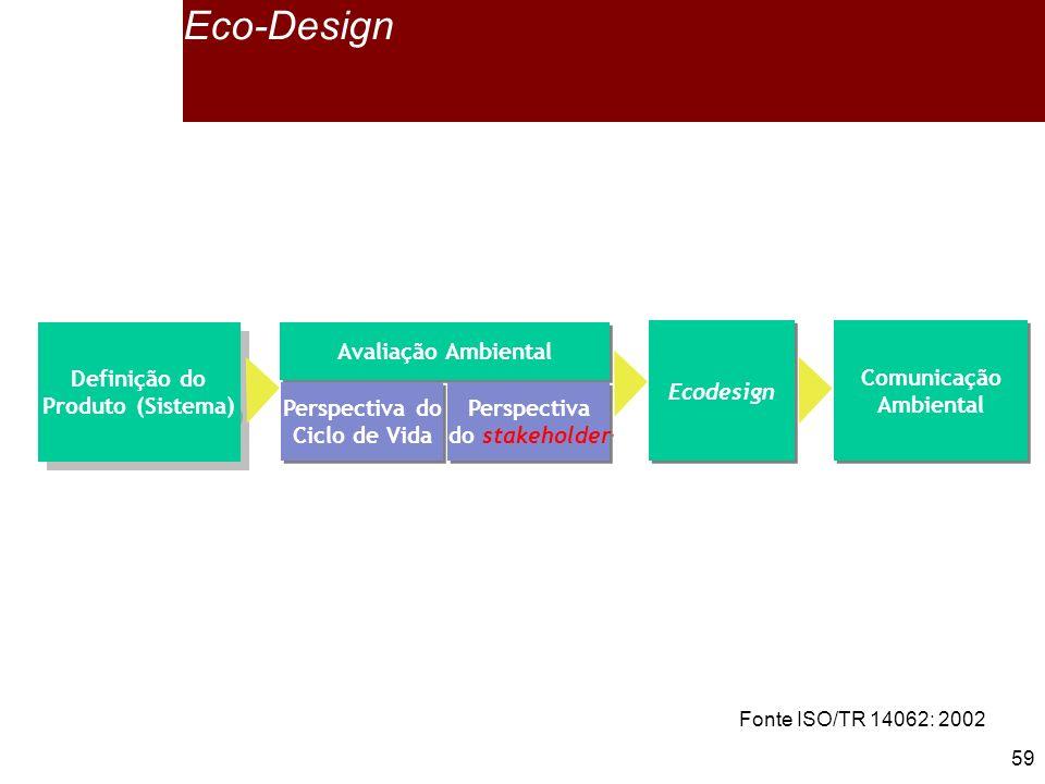 59 Definição do Produto (Sistema) Definição do Produto (Sistema) Ecodesign Comunicação Ambiental Comunicação Ambiental Avaliação Ambiental Perspectiva do Ciclo de Vida Perspectiva do Ciclo de Vida Perspectiva do stakeholder Perspectiva do stakeholder Eco-Design Fonte ISO/TR 14062: 2002
