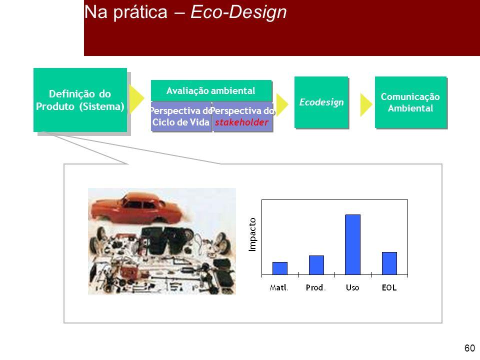 60 Definição do Produto (Sistema) Definição do Produto (Sistema) Ecodesign Comunicação Ambiental Comunicação Ambiental Avaliação ambiental Perspectiva do Ciclo de Vida Perspectiva do Ciclo de Vida Perspectiva do stakeholder Perspectiva do stakeholder Na prática – Eco-Design Impacto