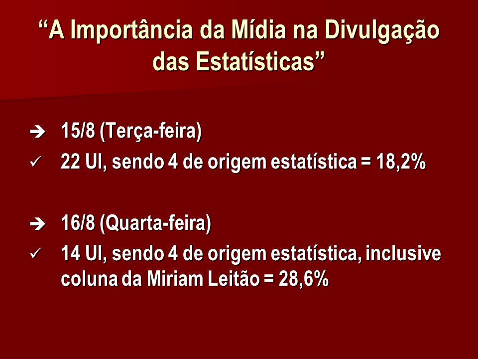 A Importância da Mídia na Divulgação das Estatísticas 15/8 (Terça-feira) 15/8 (Terça-feira) 22 UI, sendo 4 de origem estatística = 18,2% 22 UI, sendo 4 de origem estatística = 18,2% 16/8 (Quarta-feira) 16/8 (Quarta-feira) 14 UI, sendo 4 de origem estatística, inclusive coluna da Miriam Leitão = 28,6% 14 UI, sendo 4 de origem estatística, inclusive coluna da Miriam Leitão = 28,6%