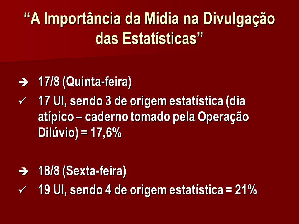 A Importância da Mídia na Divulgação das Estatísticas 17/8 (Quinta-feira) 17/8 (Quinta-feira) 17 UI, sendo 3 de origem estatística (dia atípico – caderno tomado pela Operação Dilúvio) = 17,6% 17 UI, sendo 3 de origem estatística (dia atípico – caderno tomado pela Operação Dilúvio) = 17,6% 18/8 (Sexta-feira) 18/8 (Sexta-feira) 19 UI, sendo 4 de origem estatística = 21% 19 UI, sendo 4 de origem estatística = 21%