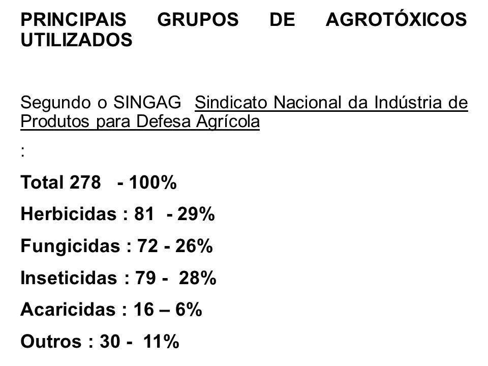 PRINCIPAIS GRUPOS DE AGROTÓXICOS UTILIZADOS Segundo o SINGAG Sindicato Nacional da Indústria de Produtos para Defesa Agrícola : Total 278 - 100% Herbi