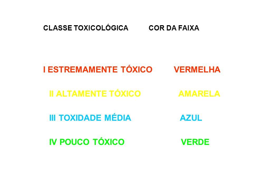 CLASSE TOXICOLÓGICA COR DA FAIXA I ESTREMAMENTE TÓXICO VERMELHA II ALTAMENTE TÓXICO AMARELA III TOXIDADE MÉDIA AZUL IV POUCO TÓXICO VERDE