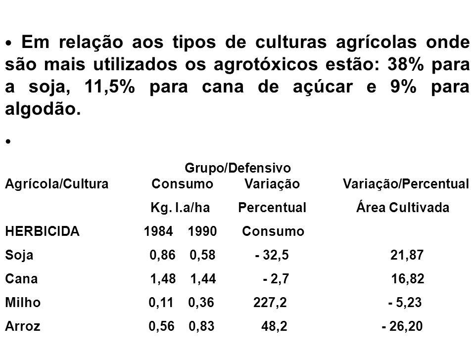 Em relação aos tipos de culturas agrícolas onde são mais utilizados os agrotóxicos estão: 38% para a soja, 11,5% para cana de açúcar e 9% para algodão