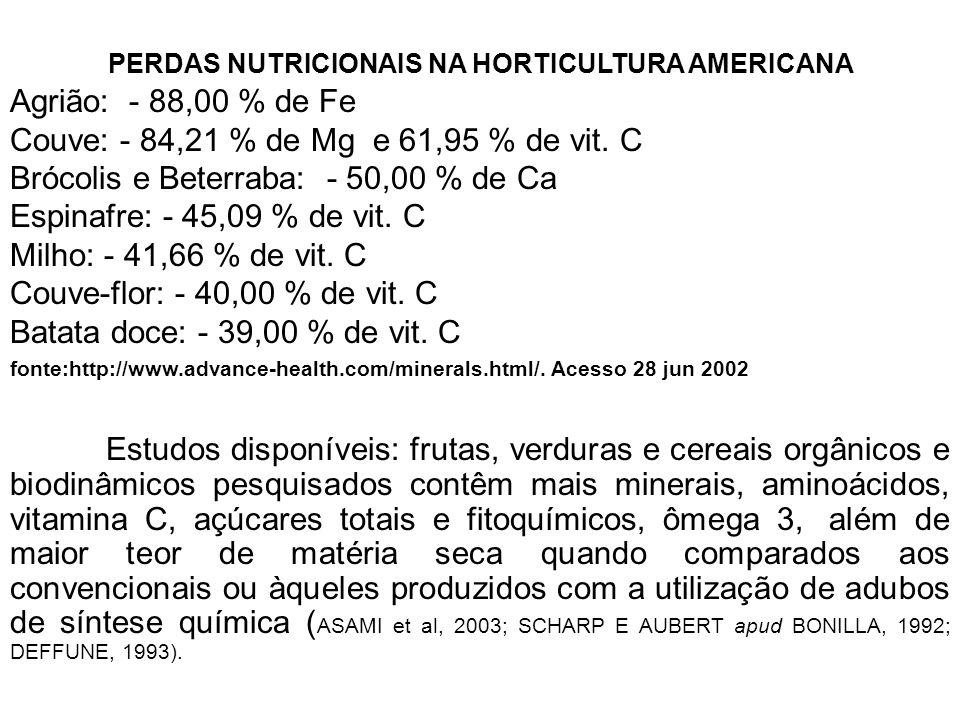 PERDAS NUTRICIONAIS NA HORTICULTURA AMERICANA Agrião: - 88,00 % de Fe Couve: - 84,21 % de Mg e 61,95 % de vit. C Brócolis e Beterraba: - 50,00 % de Ca