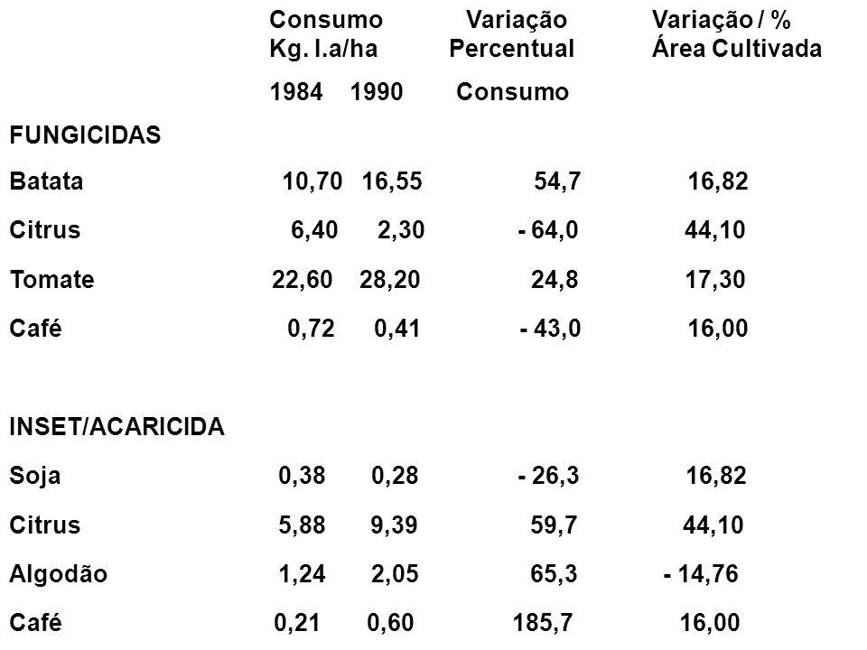 Consumo Variação Variação / % Kg. I.a/ha Percentual Área Cultivada 1984 1990 Consumo FUNGICIDAS Batata 10,70 16,55 54,7 16,82 Citrus 6,40 2,30 - 64,0