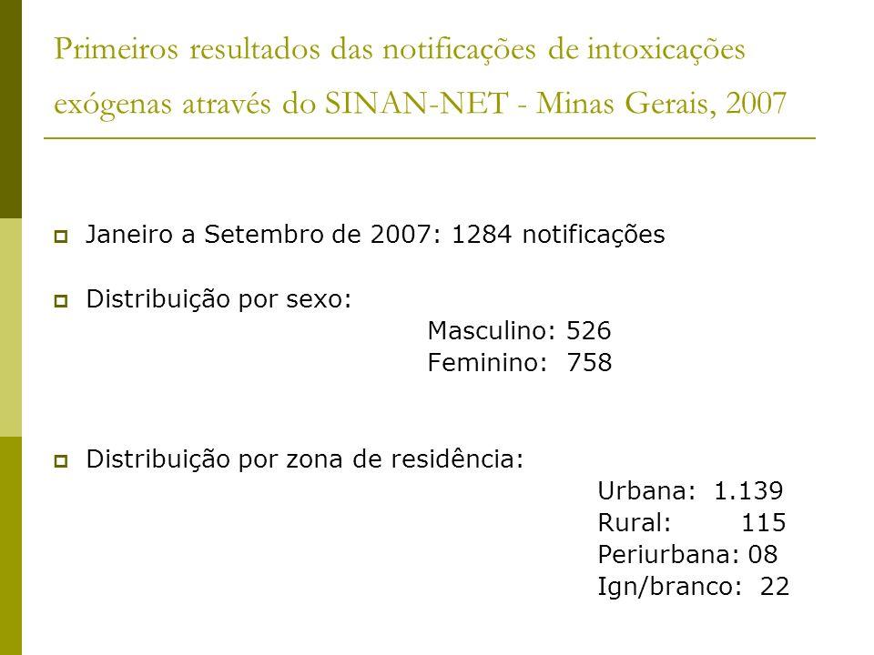 Primeiros resultados das notificações de intoxicações exógenas através do SINAN-NET - Minas Gerais, 2007 Janeiro a Setembro de 2007: 1284 notificações