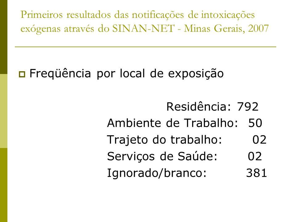 Primeiros resultados das notificações de intoxicações exógenas através do SINAN-NET - Minas Gerais, 2007 Freqüência por local de exposição Residência: