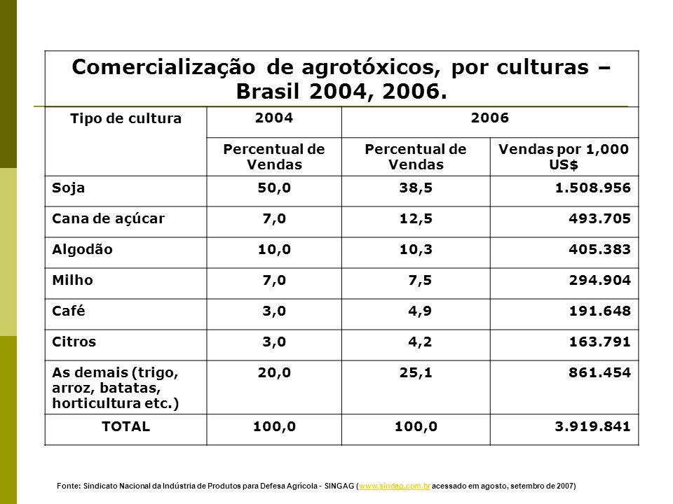 Comercialização de agrotóxicos, por culturas – Brasil 2004, 2006. Tipo de cultura20042006 Percentual de Vendas Vendas por 1,000 US$ Soja50,038,51.508.