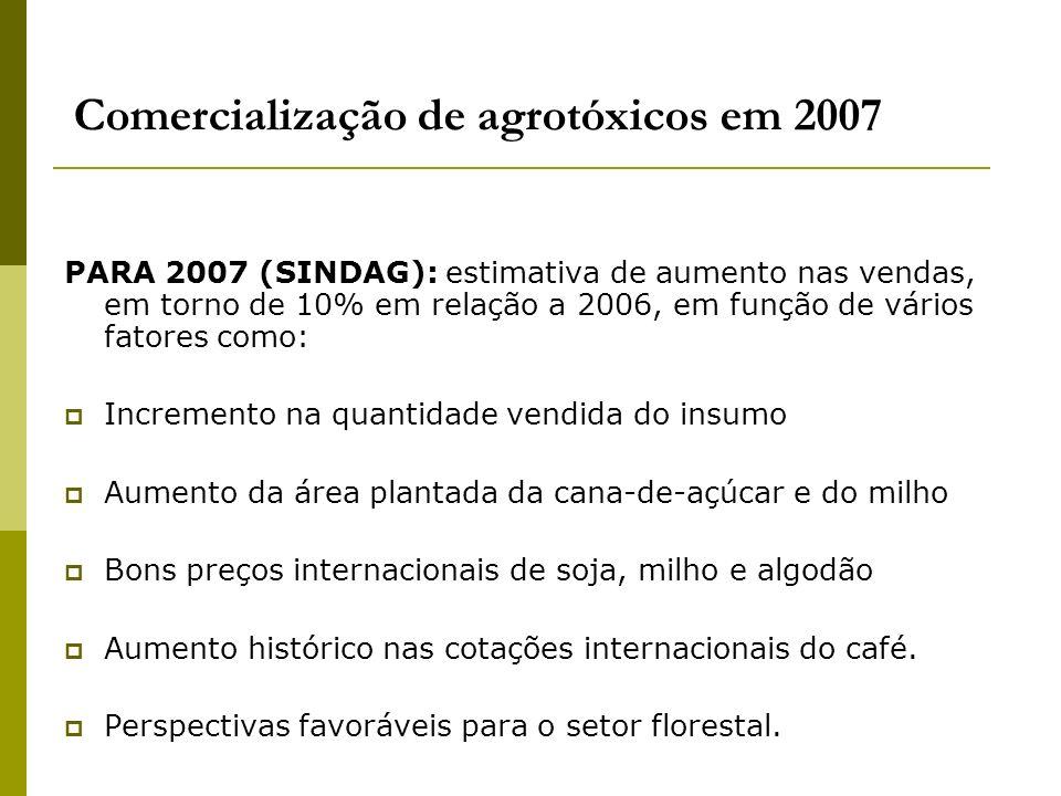 Comercialização de agrotóxicos em 2007 PARA 2007 (SINDAG): estimativa de aumento nas vendas, em torno de 10% em relação a 2006, em função de vários fa