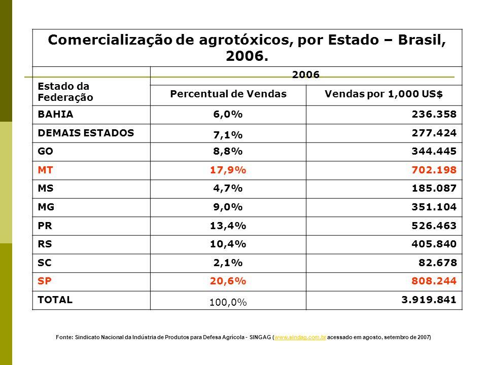 Comercialização de agrotóxicos, por Estado – Brasil, 2006. Estado da Federação 2006 Percentual de VendasVendas por 1,000 US$ BAHIA6,0%236.358 DEMAIS E