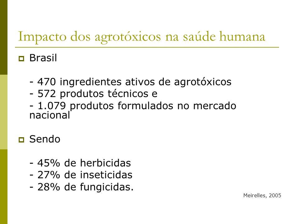 Impacto dos agrotóxicos na saúde humana Brasil - 470 ingredientes ativos de agrotóxicos - 572 produtos técnicos e - 1.079 produtos formulados no merca
