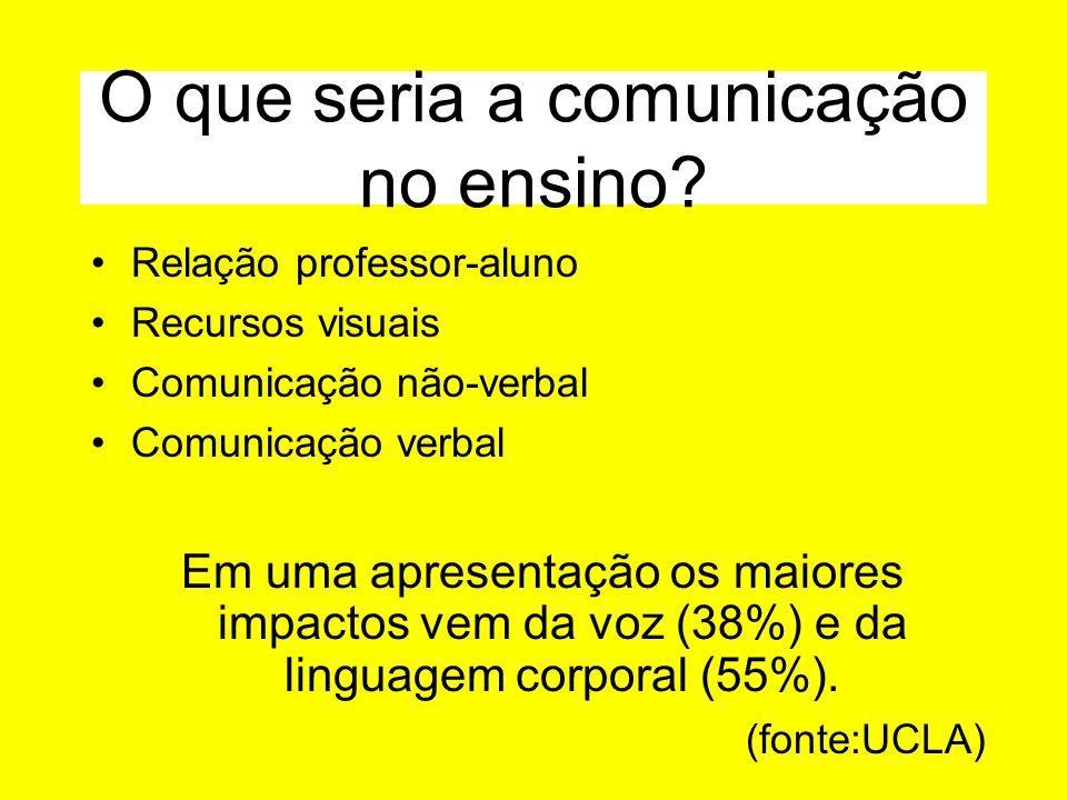 O que seria a comunicação no ensino.