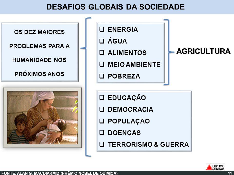 AGRICULTURA ENERGIA ÁGUA ALIMENTOS MEIO AMBIENTE POBREZA FONTE: ALAN G. MACDIARMID (PRÊMIO NOBEL DE QUÍMICA) DESAFIOS GLOBAIS DA SOCIEDADE EDUCAÇÃO DE