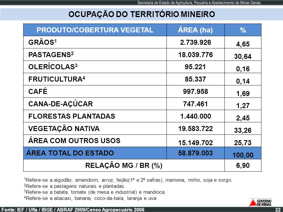 PRODUTO/COBERTURA VEGETALÁREA (ha)% GRÃOS 1 2.739.926 4,65 PASTAGENS 2 18.039.776 30,64 OLERÍCOLAS 3 95.221 0,16 FRUTICULTURA 4 85.337 0,14 CAFÉ997.95