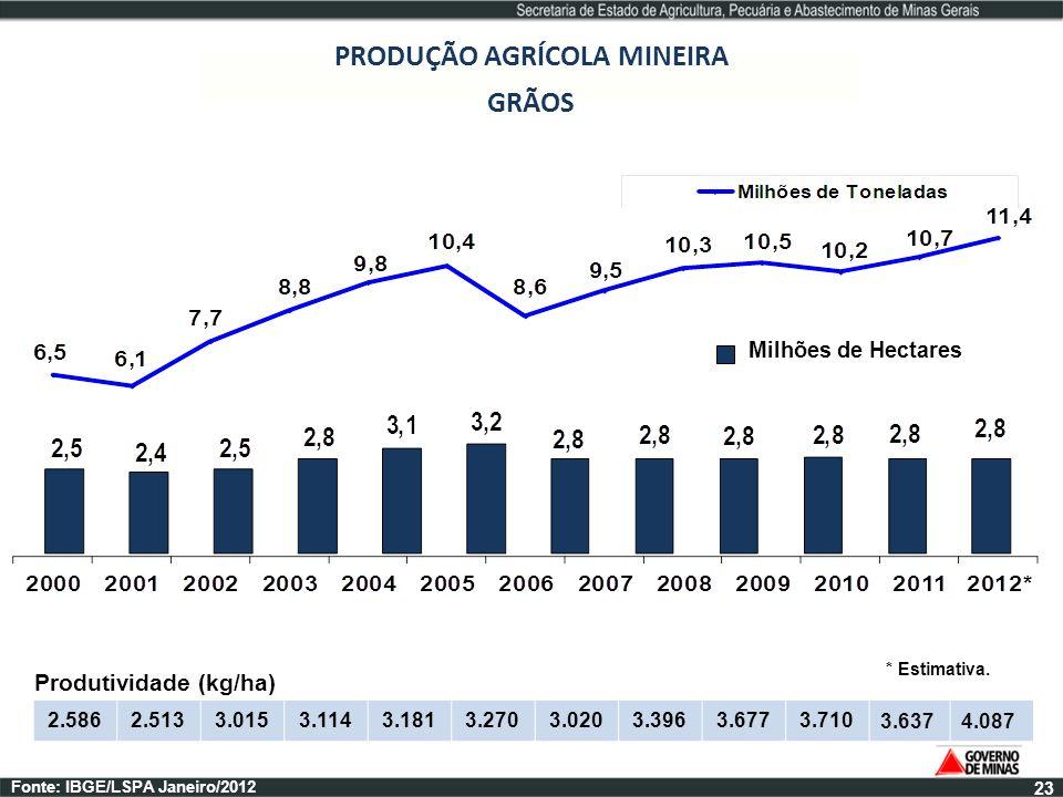 PRODUÇÃO AGRÍCOLA MINEIRA GRÃOS Milhões de Hectares Fonte: IBGE/LSPA Janeiro/2012 2.5862.5133.0153.1143.1813.2703.0203.3963.6773.7103.6374.087 Produti