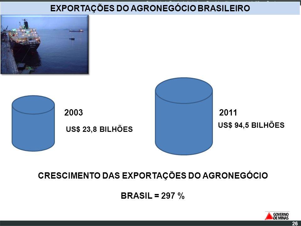 US$ 23,8 BILHÕES EXPORTAÇÕES DO AGRONEGÓCIO BRASILEIRO 2003 US$ 94,5 BILHÕES 2011 CRESCIMENTO DAS EXPORTAÇÕES DO AGRONEGÓCIO BRASIL = 297 % 26