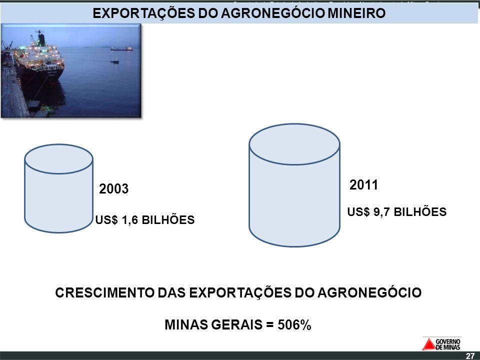 EXPORTAÇÕES DO AGRONEGÓCIO MINEIRO 2003 2011 CRESCIMENTO DAS EXPORTAÇÕES DO AGRONEGÓCIO MINAS GERAIS = 506% US$ 1,6 BILHÕES US$ 9,7 BILHÕES 27
