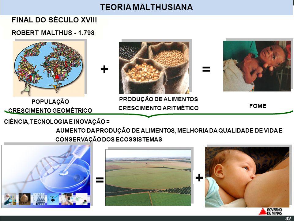 FINAL DO SÉCULO XVIII POPULAÇÃO CRESCIMENTO GEOMÉTRICO ROBERT MALTHUS - 1.798 TEORIA MALTHUSIANA PRODUÇÃO DE ALIMENTOS CRESCIMENTO ARITMÉTICO += FOME