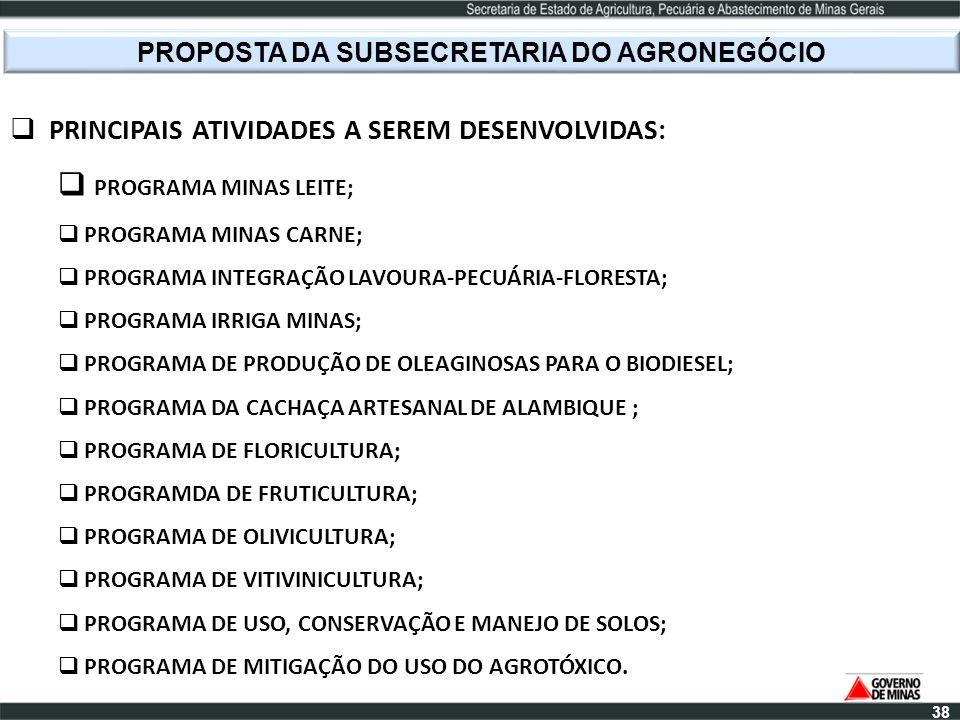 PROPOSTA DA SUBSECRETARIA DO AGRONEGÓCIO PRINCIPAIS ATIVIDADES A SEREM DESENVOLVIDAS: PROGRAMA MINAS LEITE; PROGRAMA MINAS CARNE; PROGRAMA INTEGRAÇÃO