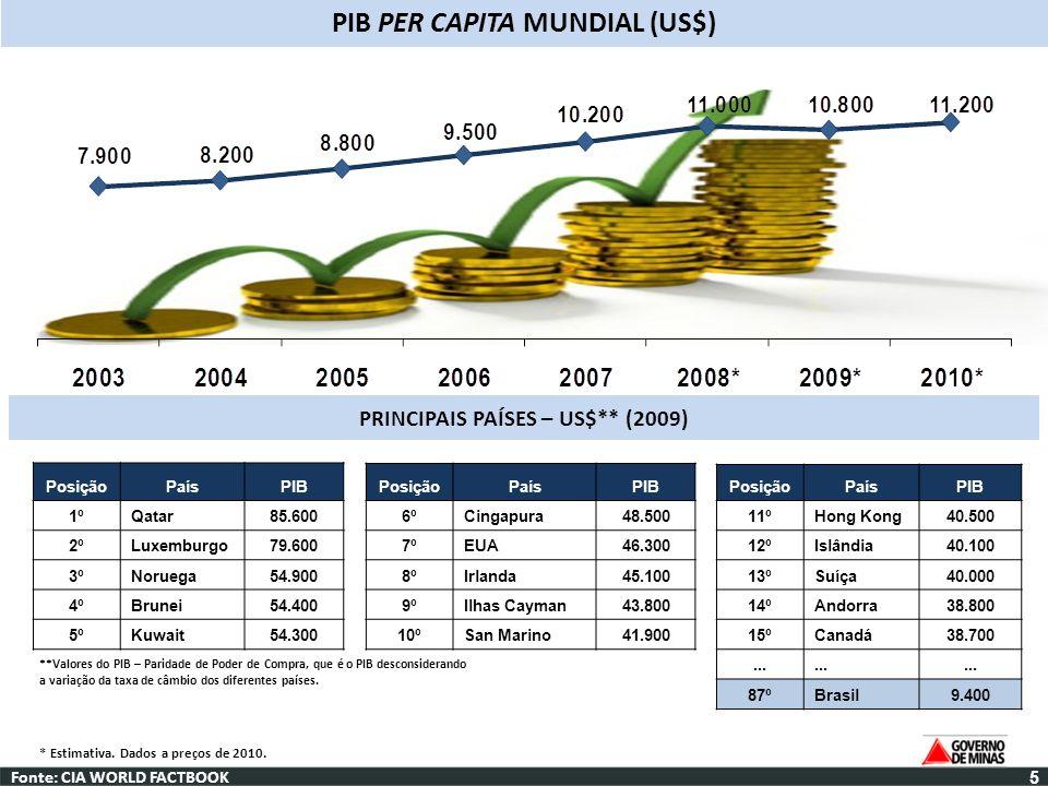 Fonte: CIA WORLD FACTBOOK PIB PER CAPITA MUNDIAL (US$) PRINCIPAIS PAÍSES – US$** (2009) PosiçãoPaísPIB 1ºQatar85.600 2ºLuxemburgo79.600 3ºNoruega54.90