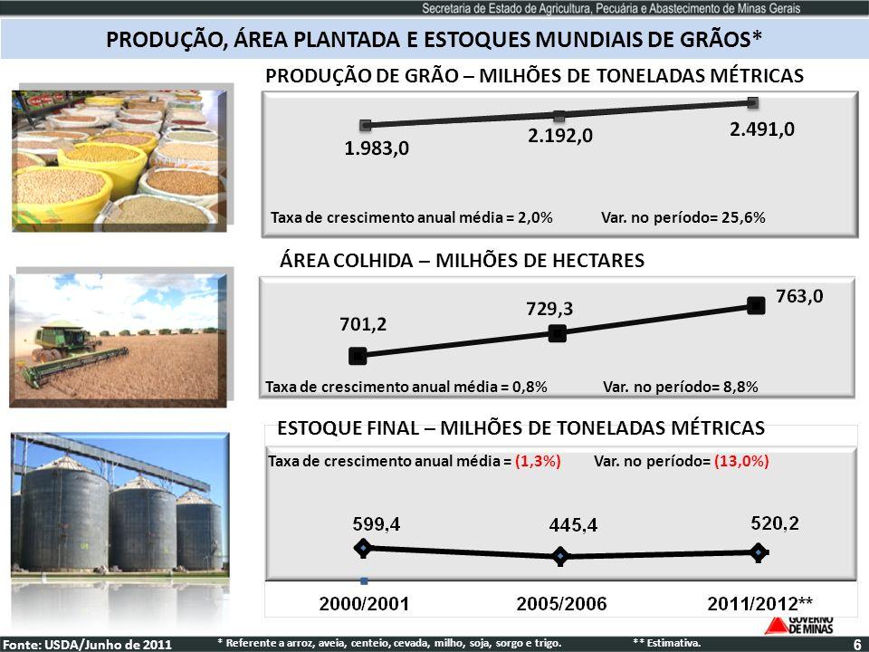 PRODUÇÃO, ÁREA PLANTADA E ESTOQUES MUNDIAIS DE GRÃOS* Taxa de crescimento anual média = 2,0% Var. no período= 25,6% PRODUÇÃO DE GRÃO – MILHÕES DE TONE