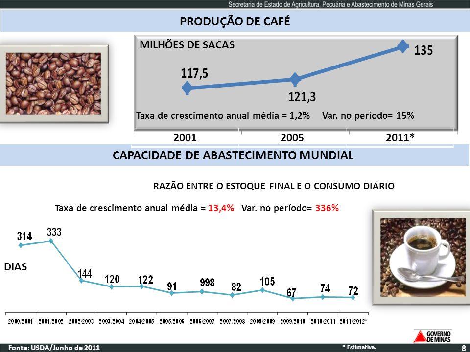 PRODUÇÃO DE CAFÉ Fonte: USDA/Junho de 2011 CAPACIDADE DE ABASTECIMENTO MUNDIAL RAZÃO ENTRE O ESTOQUE FINAL E O CONSUMO DIÁRIO DIAS 20012005 2011* Taxa