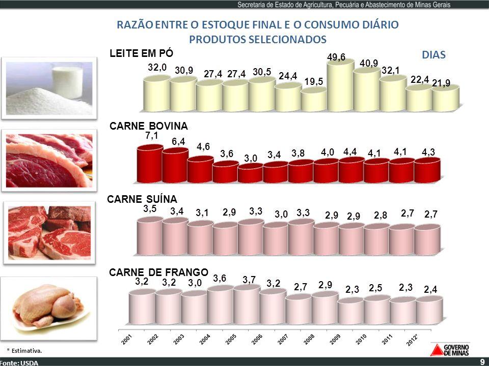 CARNE DE FRANGO RAZÃO ENTRE O ESTOQUE FINAL E O CONSUMO DIÁRIO PRODUTOS SELECIONADOS DIAS Fonte: USDA * Estimativa. CARNE SUÍNA CARNE BOVINA LEITE EM