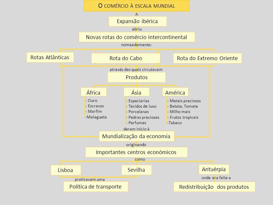 O COMÉRCIO À ESCALA MUNDIAL Expansão ibérica Mundialização da economia Novas rotas do comércio intercontinental América Rotas Atlânticas Importantes c