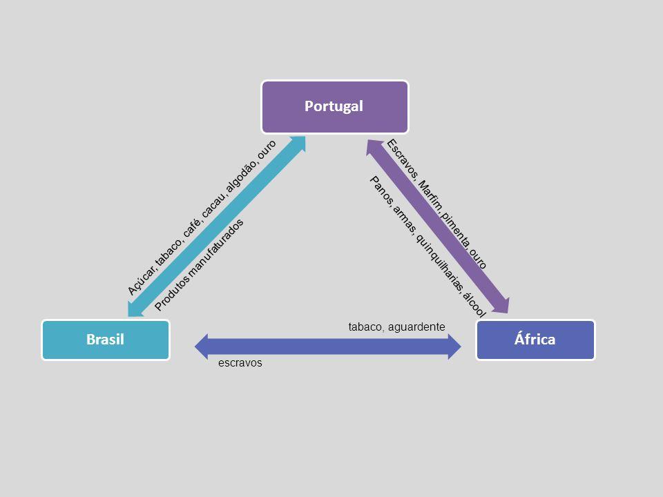 Portugal ÁfricaBrasil escravos Açúcar, tabaco, café, cacau, algodão, ouro Panos, armas, quinquilharias, álcool tabaco, aguardente Produtos manufaturados Escravos, Marfim, pimenta, ouro
