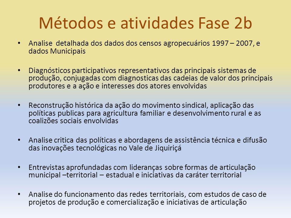 Métodos e atividades Fase 2b Analise detalhada dos dados dos censos agropecuários 1997 – 2007, e dados Municipais Diagnósticos participativos represen