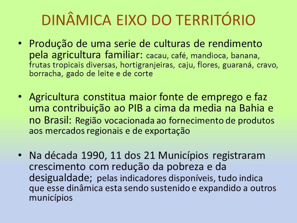 DINÂMICA EIXO DO TERRITÓRIO Produção de uma serie de culturas de rendimento pela agricultura familiar: cacau, café, mandioca, banana, frutas tropicais