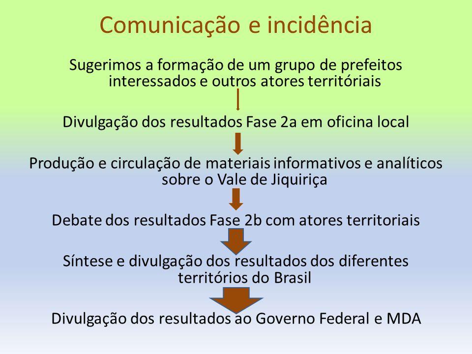 Comunicação e incidência Sugerimos a formação de um grupo de prefeitos interessados e outros atores territóriais Divulgação dos resultados Fase 2a em