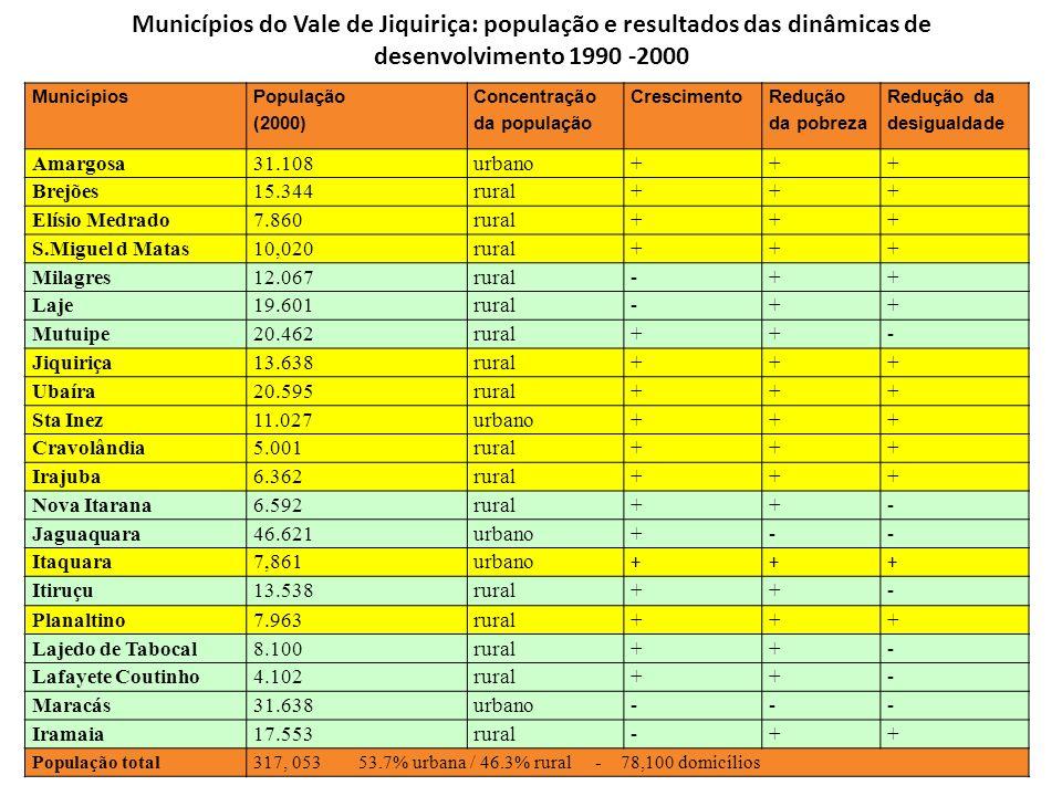 Municípios do Vale de Jiquiriça: população e resultados das dinâmicas de desenvolvimento 1990 -2000 Municípios População (2000) Concentração da popula