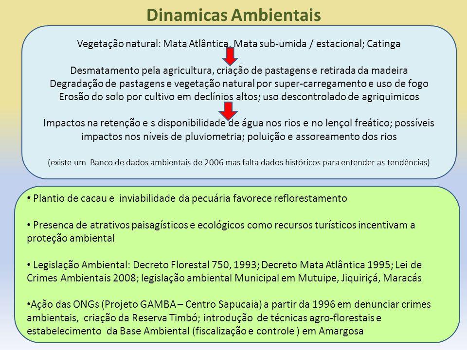 Dinamicas Ambientais Vegetação natural: Mata Atlântica, Mata sub-umida / estacional; Catinga Desmatamento pela agricultura, criação de pastagens e ret
