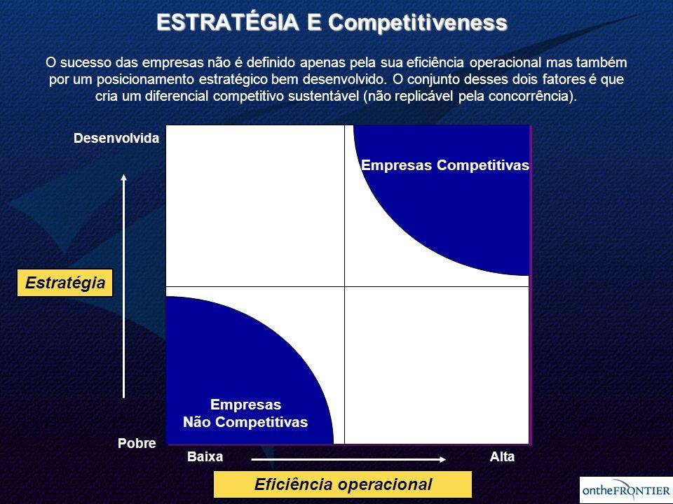 10 Empresas Competitivas Empresas Não Competitivas Eficiência operacional Desenvolvida Pobre BaixaAlta Estratégia O sucesso das empresas não é definid
