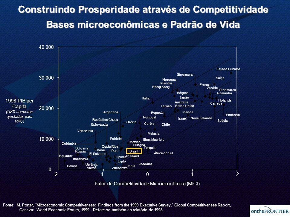 2 Construindo Prosperidade através de Competitividade Bases microeconômicas e Padrão de Vida -2012 0 10.000 20.000 30.000 40.000 Egito India França Co