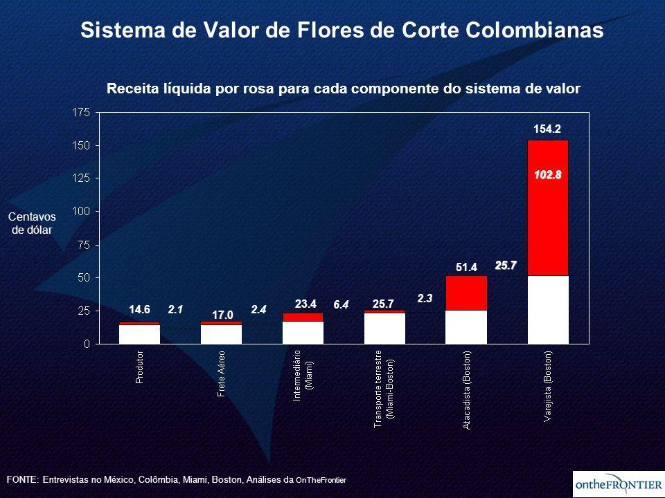 22 Receita líquida por rosa para cada componente do sistema de valor FONTE: Entrevistas no México, Colômbia, Miami, Boston, Análises da OnTheFrontier