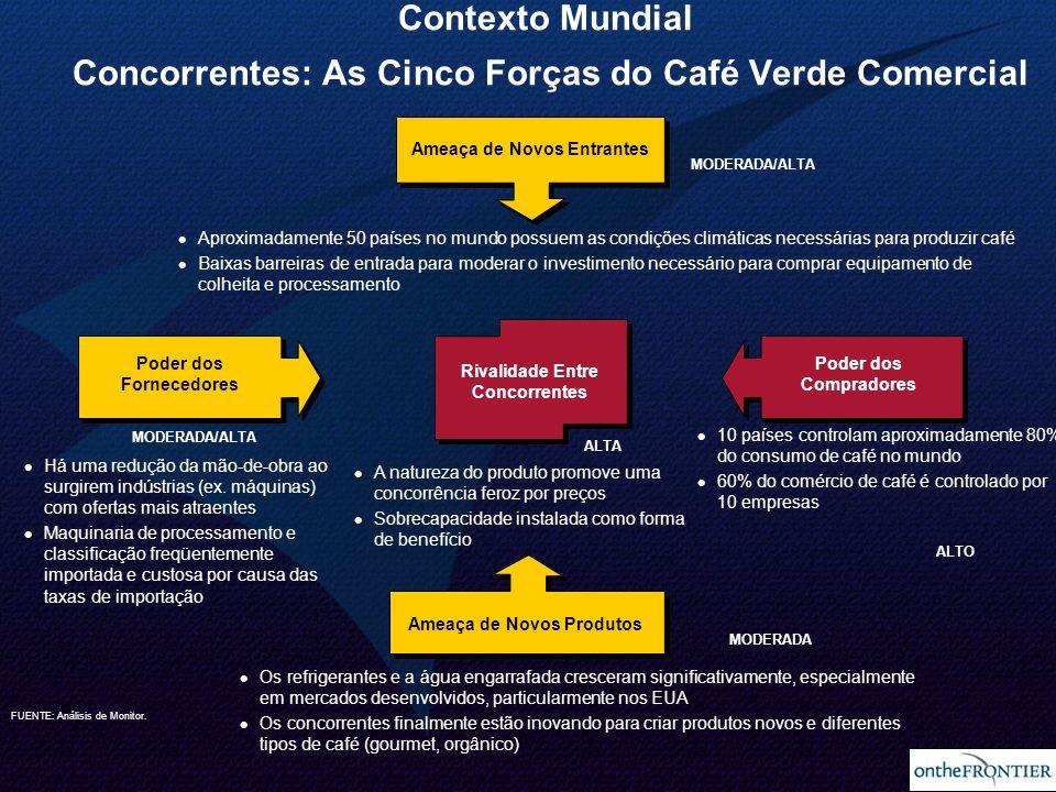 24 Contexto Mundial Concorrentes: As Cinco Forças do Café Verde Comercial MODERADA/ALTA ALTA ALTO MODERADA 10 países controlam aproximadamente 80% do