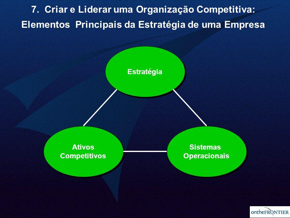 25 Estratégia Sistemas Operacionais Sistemas Operacionais Ativos Competitivos Ativos Competitivos 7. Criar e Liderar uma Organização Competitiva: Elem