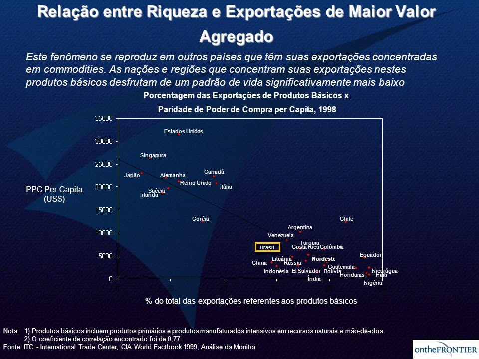3 Este fenômeno se reproduz em outros países que têm suas exportações concentradas em commodities. As nações e regiões que concentram suas exportações
