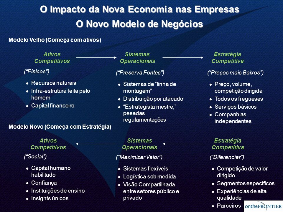 30 Ativos Competitivos Modelo Velho (Começa com ativos) Modelo Novo (Começa com Estratégia) Sistemas Operacionais Estratégia Competitiva (Físicos) Rec