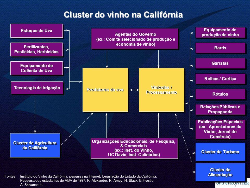 7 Organizações Educacionais, de Pesquisa, & Comerciais (ex.: Inst. do Vinho, UC Davis, Inst. Culinários) Organizações Educacionais, de Pesquisa, & Com