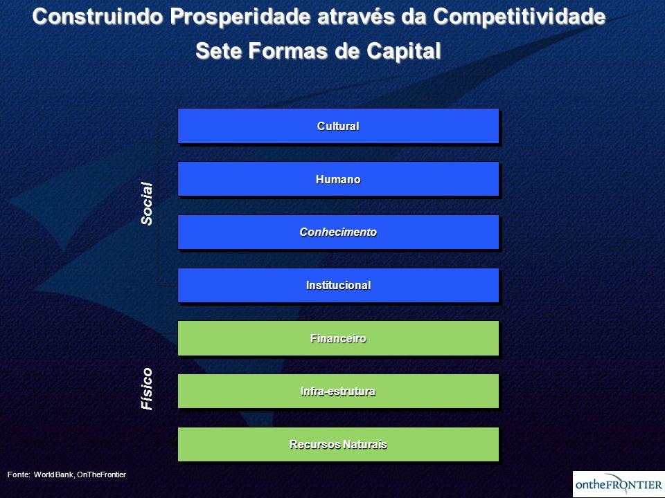 9 Crescimento Econômico Eqüidade Social SustentabilidadeProdutividade Construindo Prosperidade por meio da Competitividade Crescimento Econômico e Eqüidade Social Investimento em Capital Social Capacidade p/ Exportar Produtos Complexos RiquezaRiqueza Capacidade de Inovação Fonte: OnTheFrontier