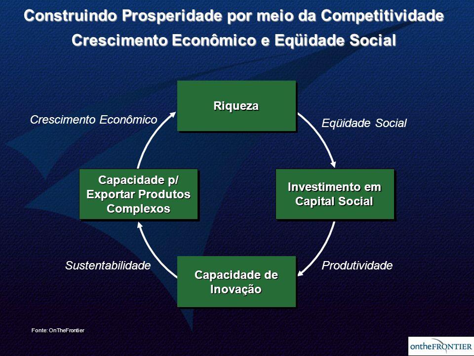 9 Crescimento Econômico Eqüidade Social SustentabilidadeProdutividade Construindo Prosperidade por meio da Competitividade Crescimento Econômico e Eqü