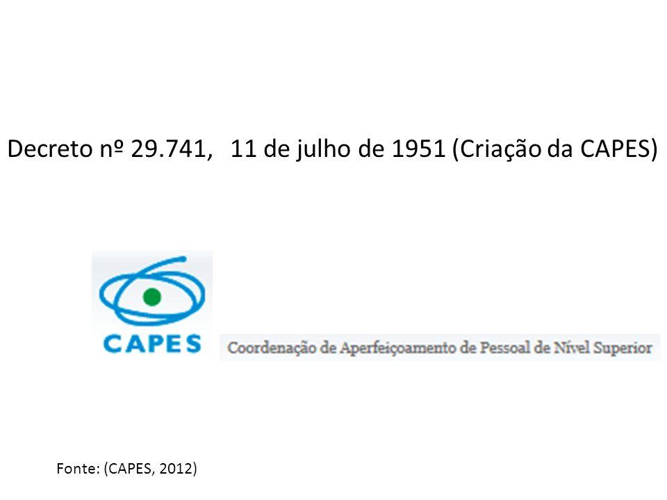 11 de julho de 1951 (Criação da CAPES)Decreto nº 29.741, Fonte: (CAPES, 2012)