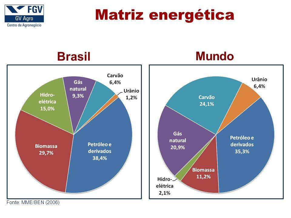 Brasil Mundo Fonte: MME/BEN (2006) Matriz energética